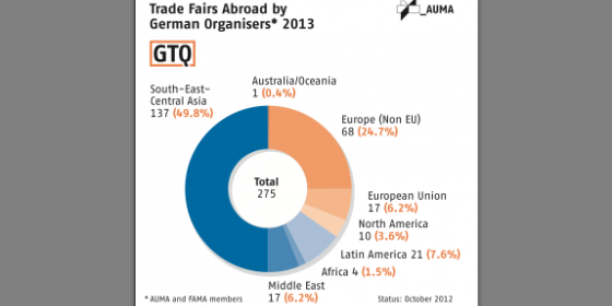 The German trade fair industry is No  1 worldwide | Totems